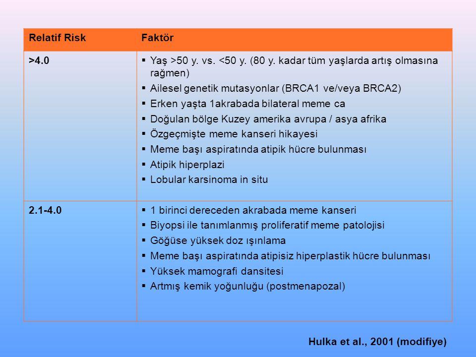 Relatif Risk Faktör. >4.0. Yaş >50 y. vs. <50 y. (80 y. kadar tüm yaşlarda artış olmasına rağmen)