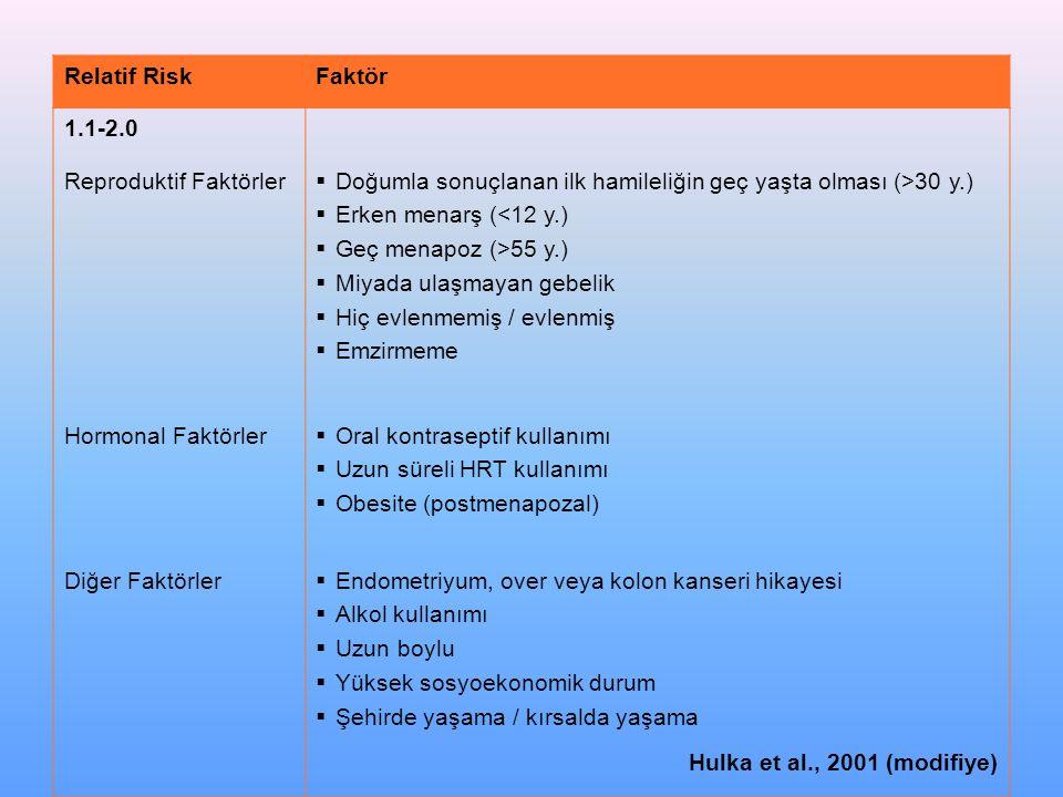 Relatif Risk Faktör. 1.1-2.0. Reproduktif Faktörler. Doğumla sonuçlanan ilk hamileliğin geç yaşta olması (>30 y.)
