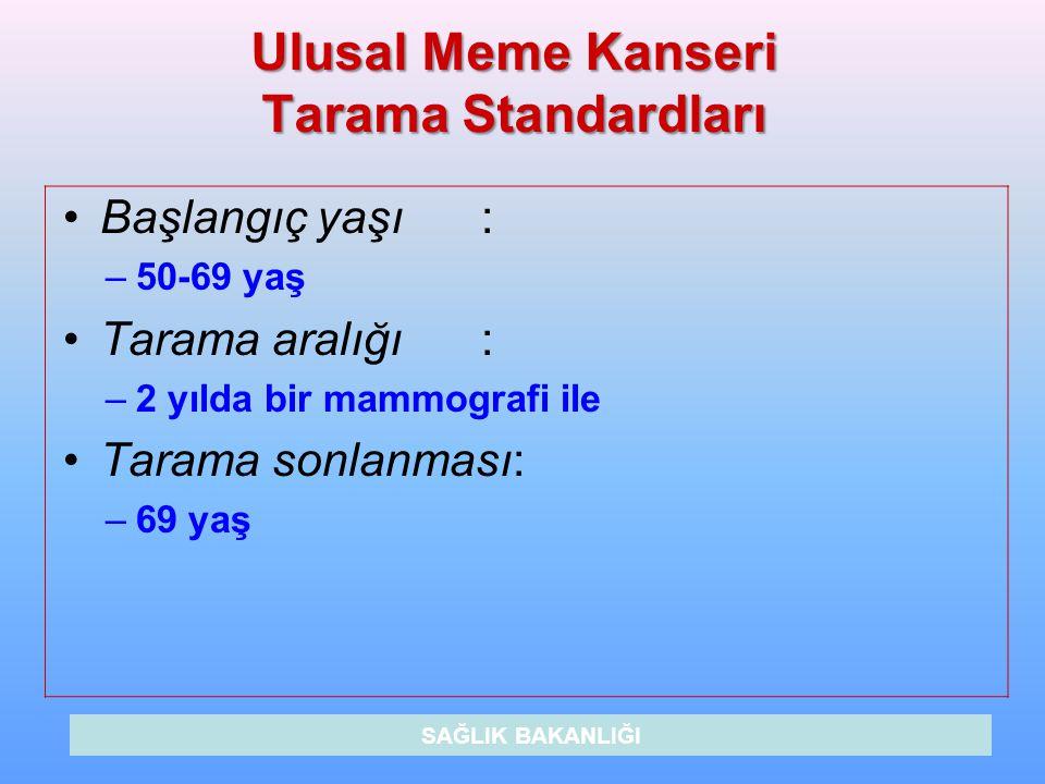 Ulusal Meme Kanseri Tarama Standardları
