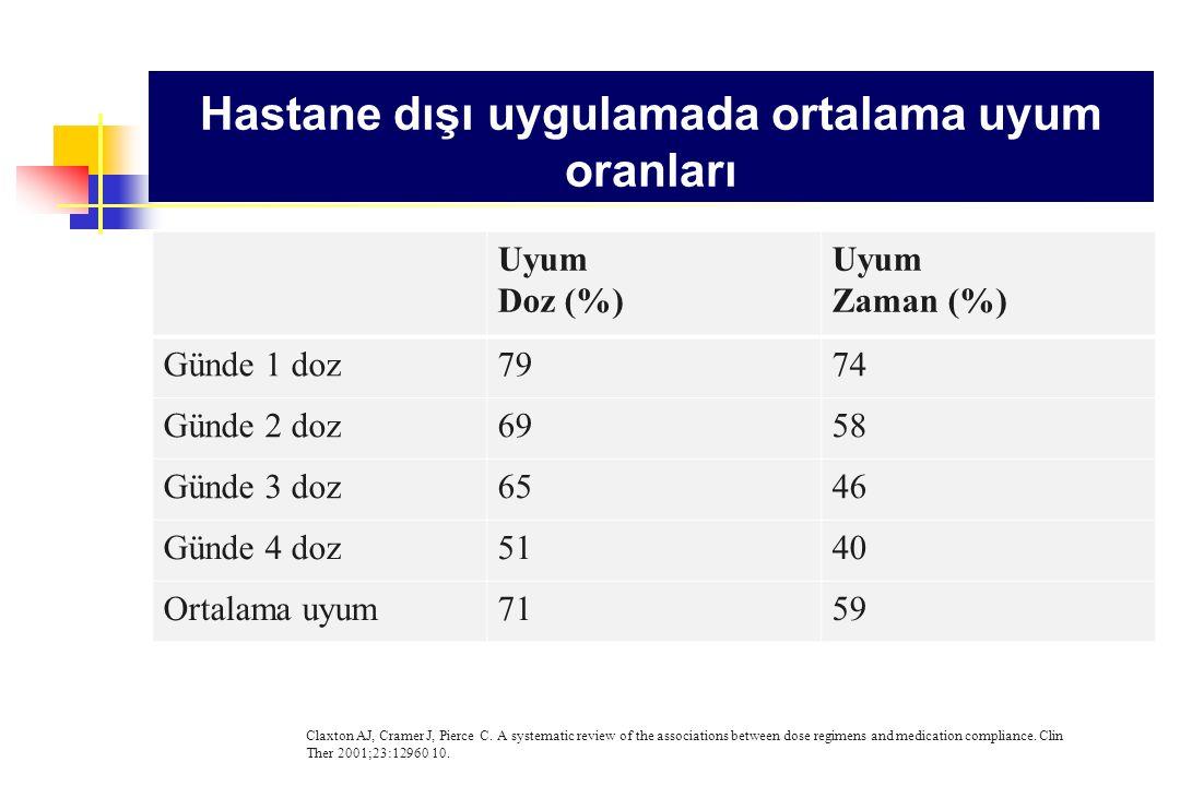 Hastane dışı uygulamada ortalama uyum oranları