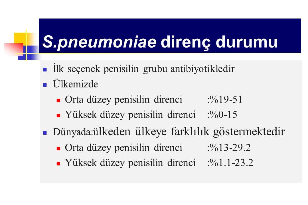 S.pneumoniae direnç durumu