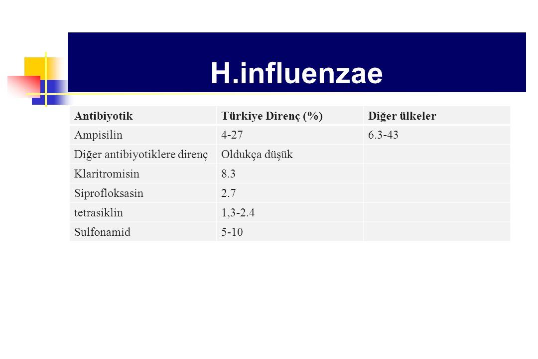H.influenzae Antibiyotik Türkiye Direnç (%) Diğer ülkeler Ampisilin