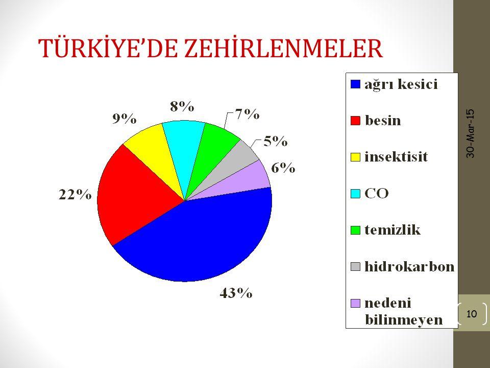 TÜRKİYE'DE ZEHİRLENMELER