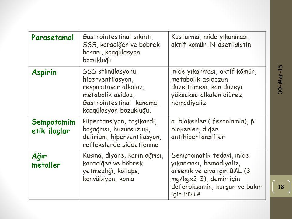 Sempatomimetik ilaçlar