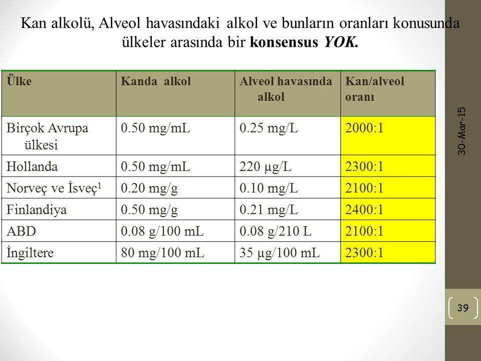 Kan alkolü, Alveol havasındaki alkol ve bunların oranları konusunda ülkeler arasında bir konsensus YOK.