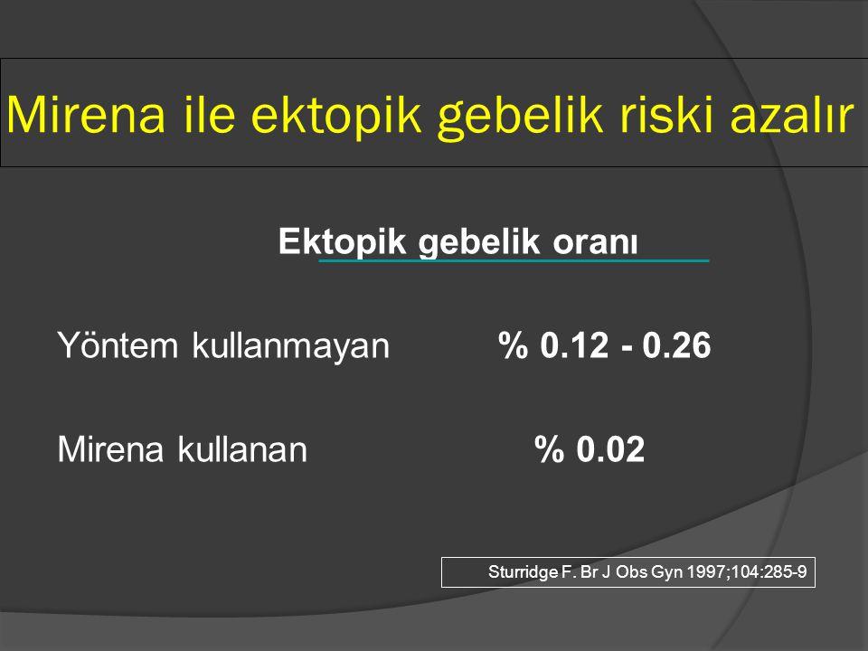 Mirena ile ektopik gebelik riski azalır