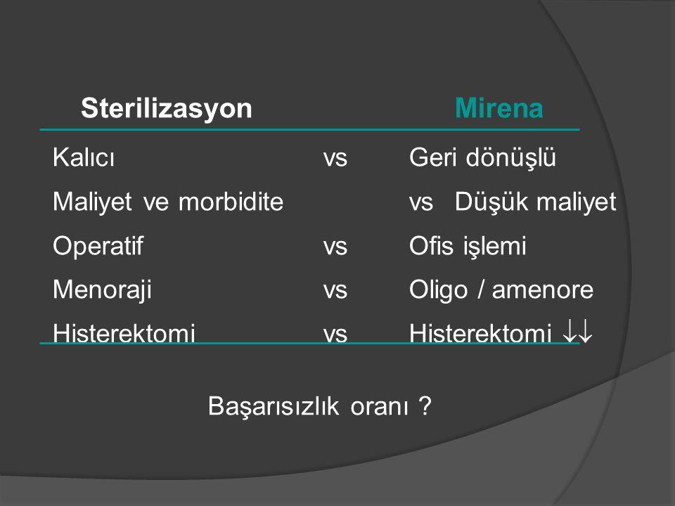 Sterilizasyon Mirena Kalıcı vs Geri dönüşlü Maliyet ve morbidite vs Düşük maliyet Operatif vs Ofis işlemi Menoraji vs Oligo / amenore Histerektomi vs Histerektomi  Başarısızlık oranı