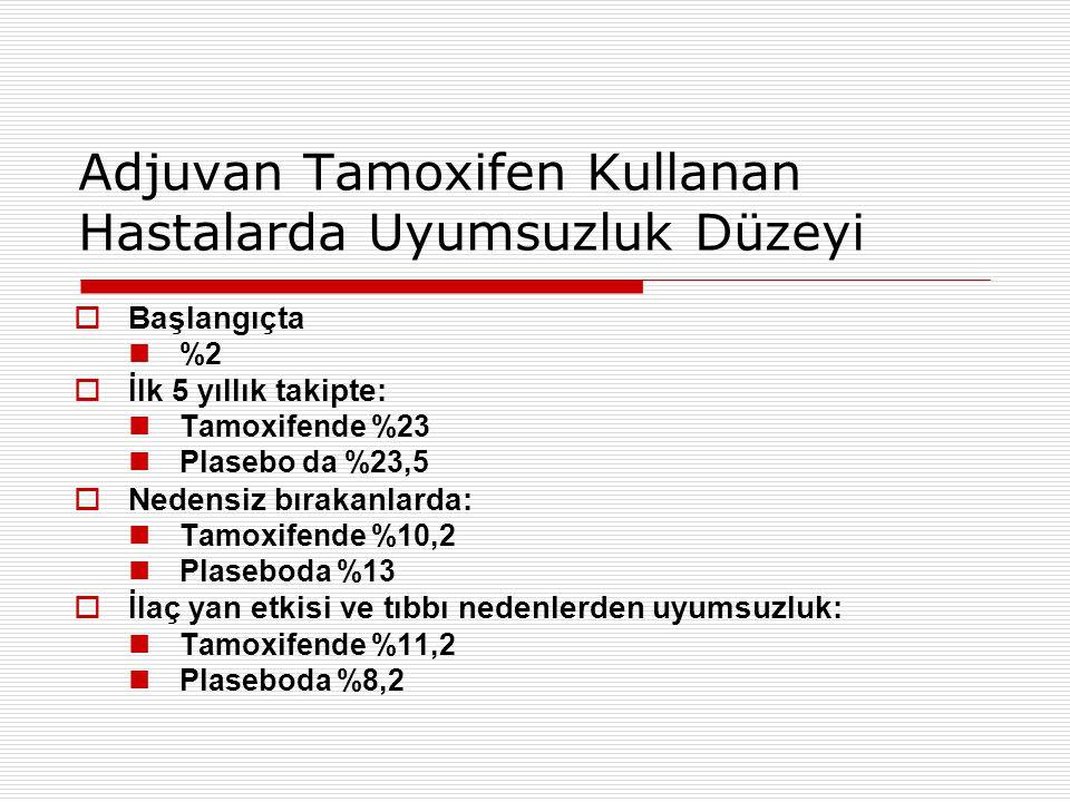 Adjuvan Tamoxifen Kullanan Hastalarda Uyumsuzluk Düzeyi