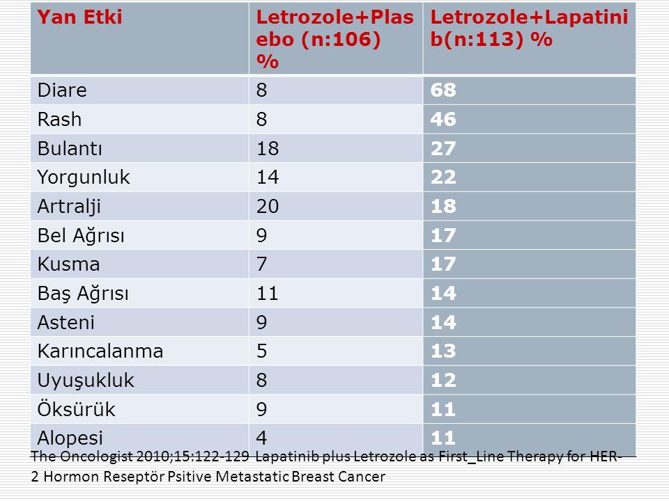 Letrozole+Plasebo (n:106) % Letrozole+Lapatinib(n:113) %