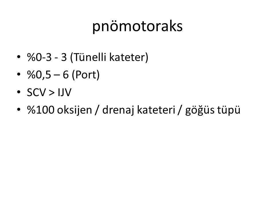 pnömotoraks %0-3 - 3 (Tünelli kateter) %0,5 – 6 (Port) SCV > IJV