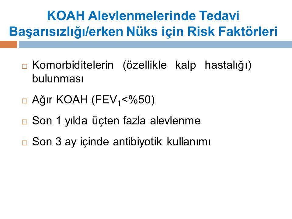 KOAH Alevlenmelerinde Tedavi Başarısızlığı/erken Nüks için Risk Faktörleri