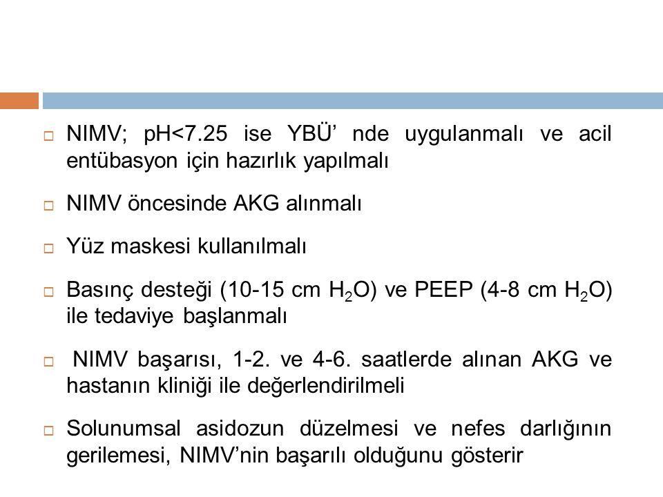 NIMV; pH<7.25 ise YBÜ' nde uygulanmalı ve acil entübasyon için hazırlık yapılmalı