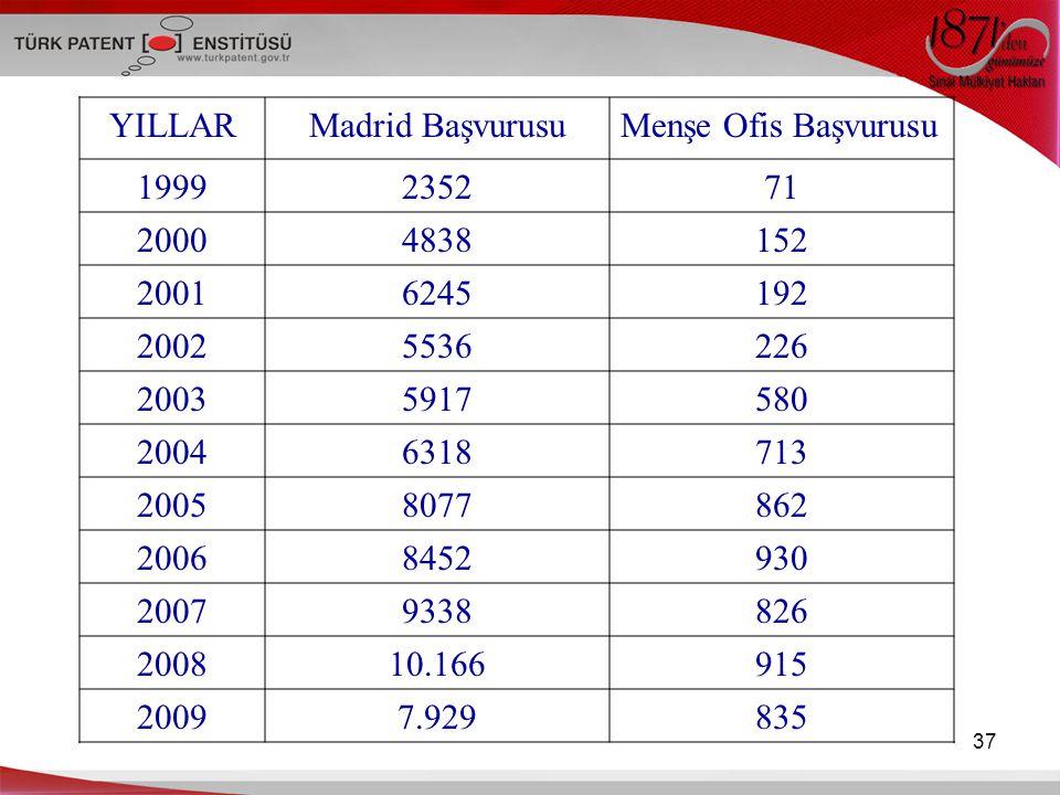 YILLAR Madrid Başvurusu Menşe Ofis Başvurusu 1999 2352 71 2000 4838