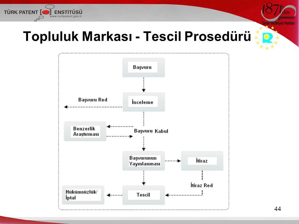 Topluluk Markası - Tescil Prosedürü