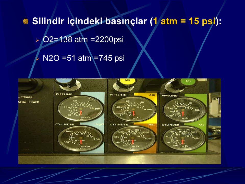Silindir içindeki basınçlar (1 atm = 15 psi):