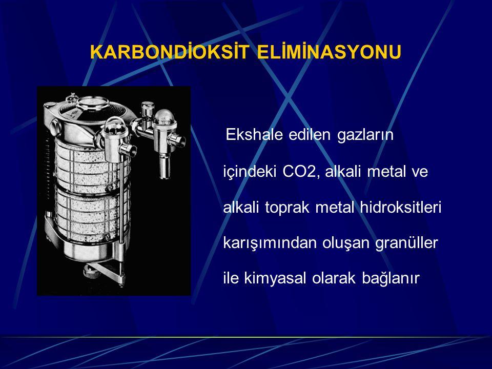 KARBONDİOKSİT ELİMİNASYONU