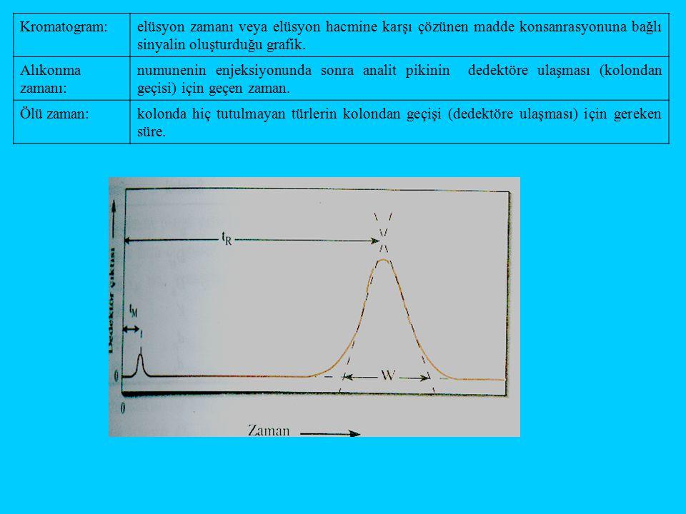 Kromatogram: elüsyon zamanı veya elüsyon hacmine karşı çözünen madde konsanrasyonuna bağlı sinyalin oluşturduğu grafik.