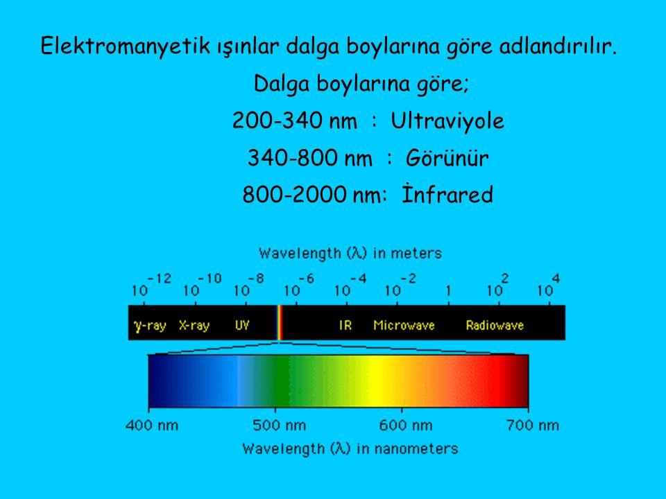 Elektromanyetik ışınlar dalga boylarına göre adlandırılır.