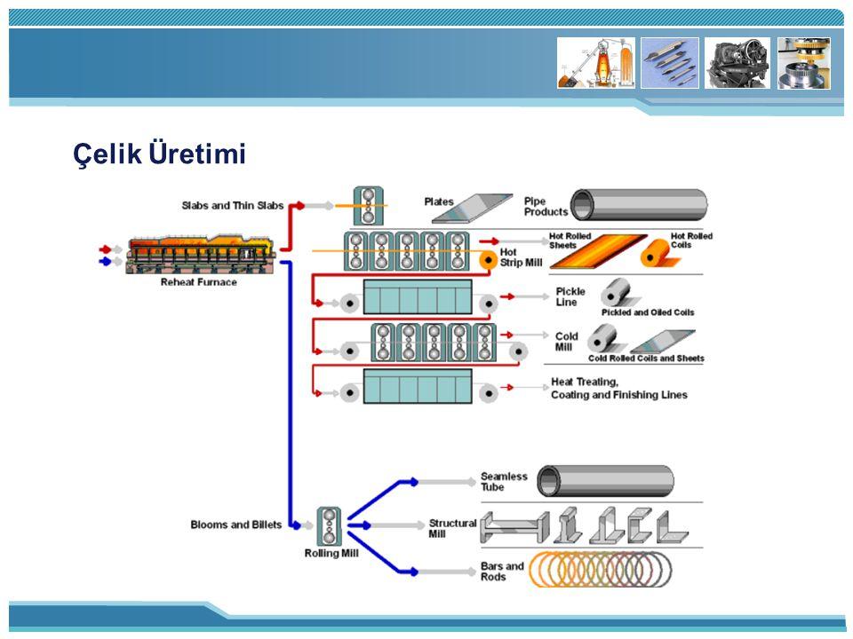 Çelik Üretimi