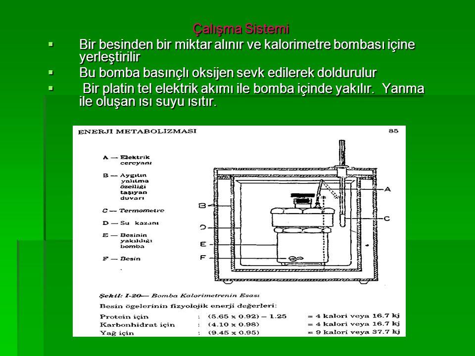 Çalışma Sistemi Bir besinden bir miktar alınır ve kalorimetre bombası içine yerleştirilir. Bu bomba basınçlı oksijen sevk edilerek doldurulur.