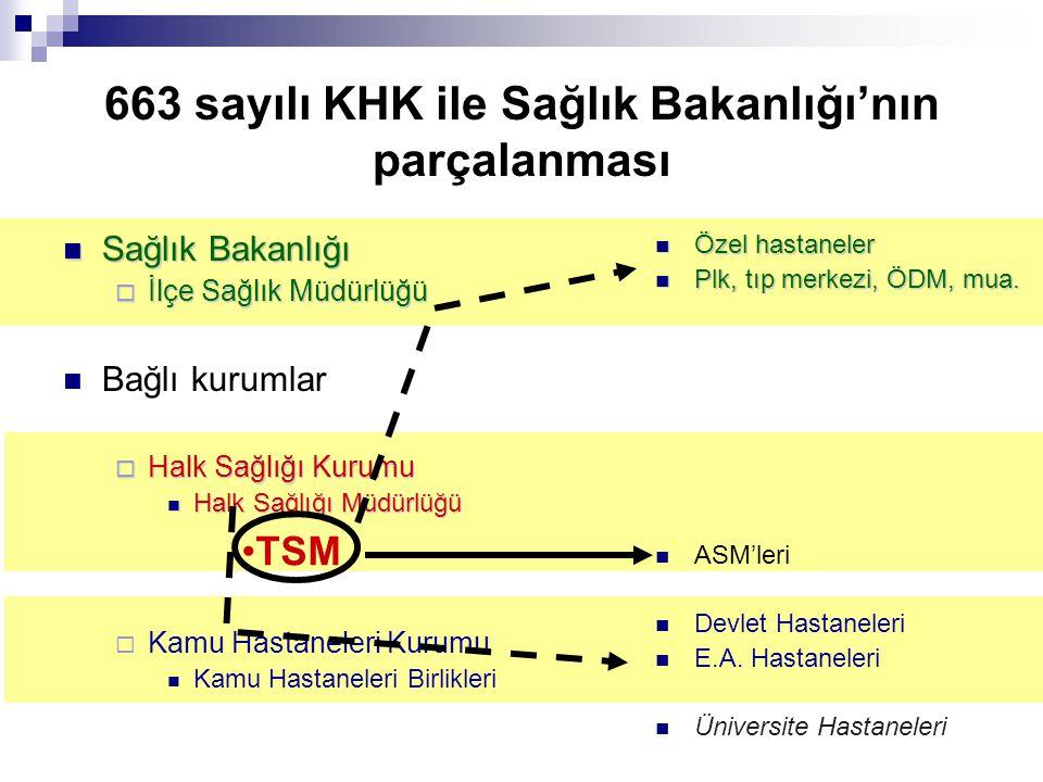 663 sayılı KHK ile Sağlık Bakanlığı'nın parçalanması