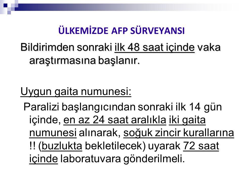 ÜLKEMİZDE AFP SÜRVEYANSI
