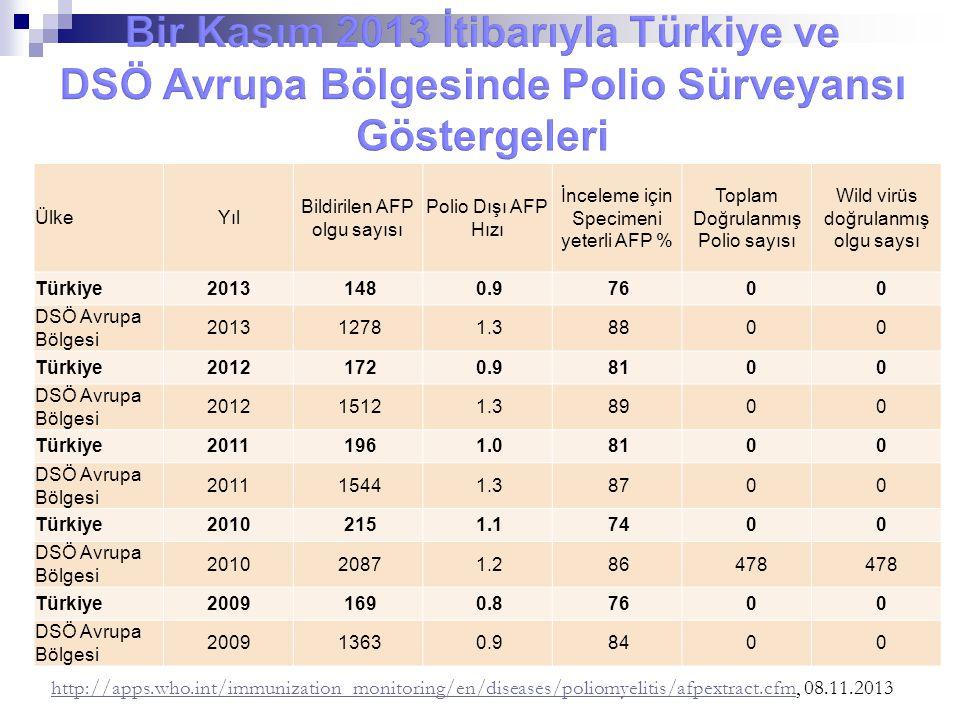Bir Kasım 2013 İtibarıyla Türkiye ve DSÖ Avrupa Bölgesinde Polio Sürveyansı Göstergeleri