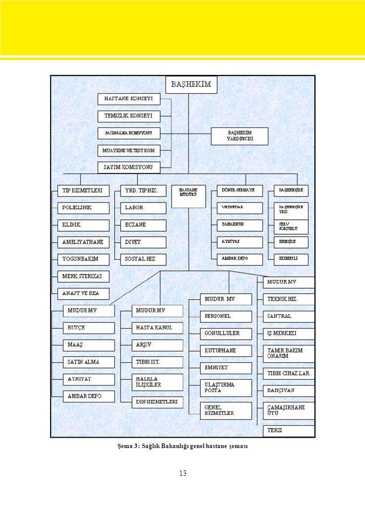 Şema 3: Sağlık Bakanlığı genel hastane şeması