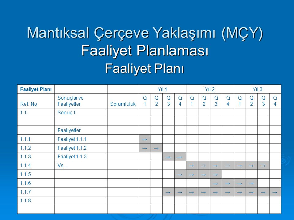 Mantıksal Çerçeve Yaklaşımı (MÇY) Faaliyet Planlaması Faaliyet Planı
