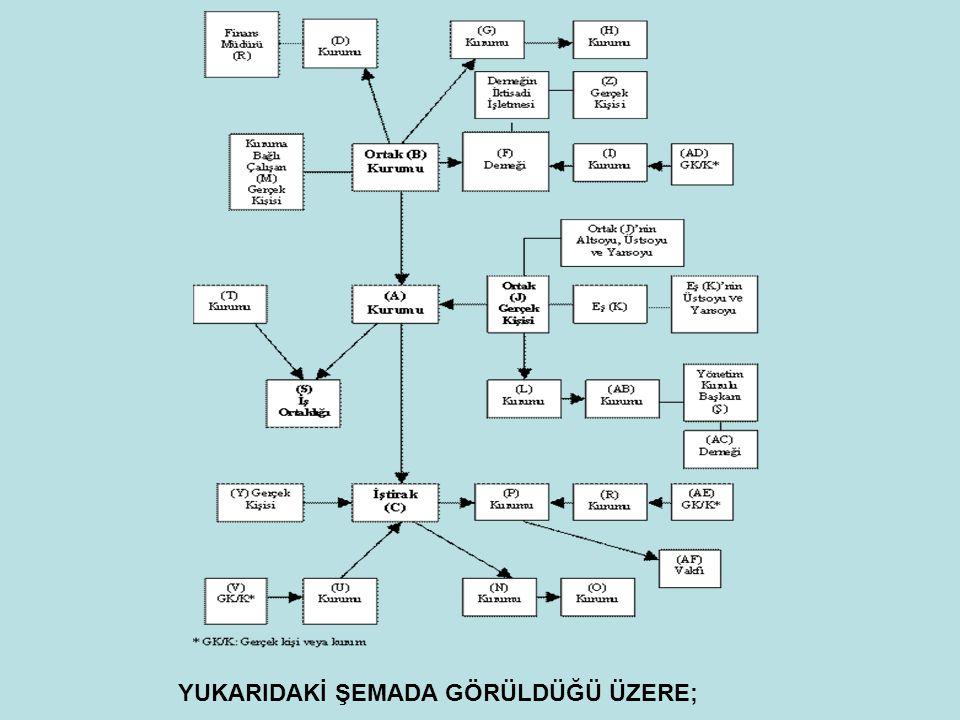 YUKARIDAKİ ŞEMADA GÖRÜLDÜĞÜ ÜZERE;
