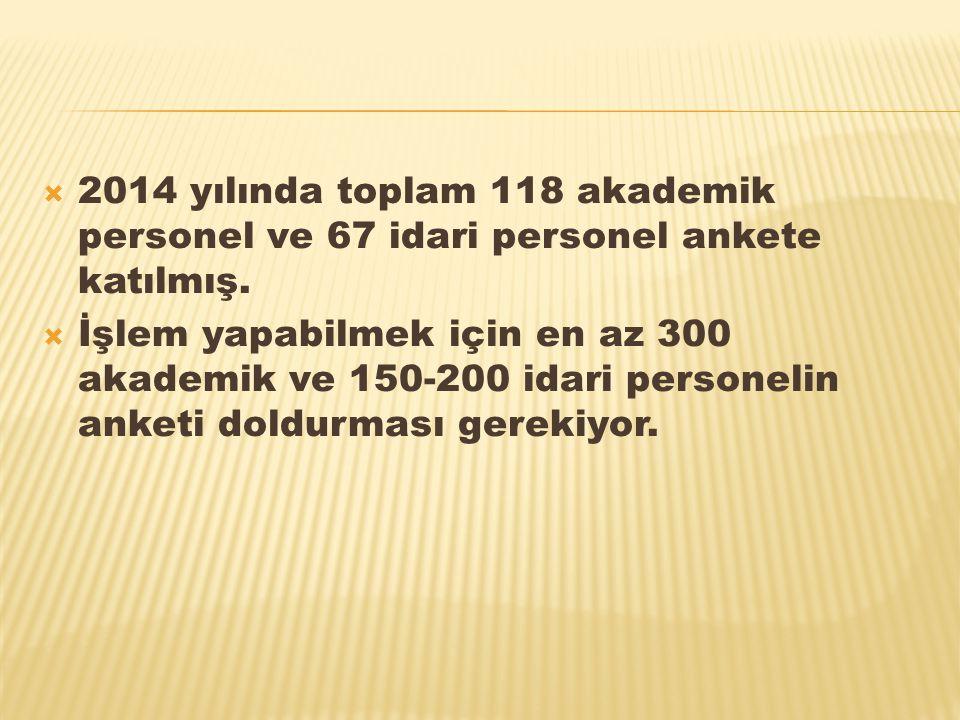 2014 yılında toplam 118 akademik personel ve 67 idari personel ankete katılmış.