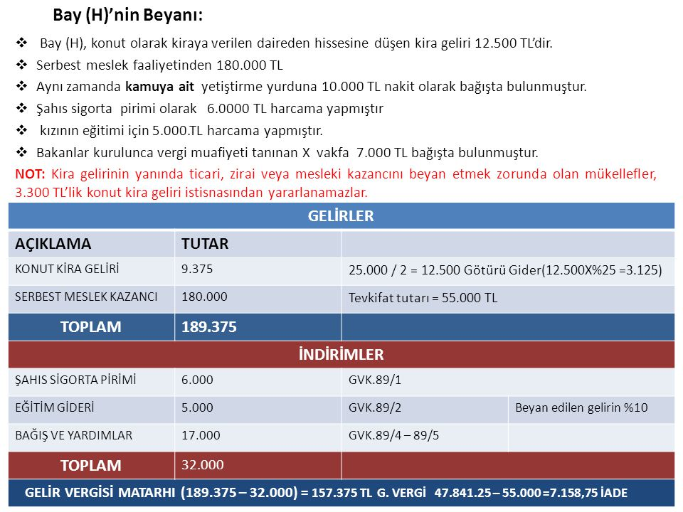 Bay (H)'nin Beyanı: GELİRLER AÇIKLAMA TUTAR TOPLAM 189.375 İNDİRİMLER