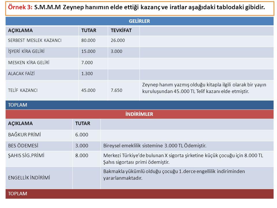 Örnek 3: S.M.M.M Zeynep hanımın elde ettiği kazanç ve iratlar aşağıdaki tablodaki gibidir.