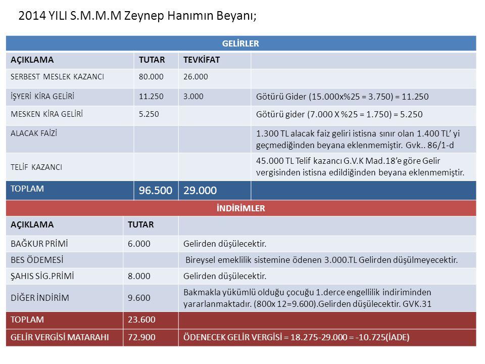 2014 YILI S.M.M.M Zeynep Hanımın Beyanı;