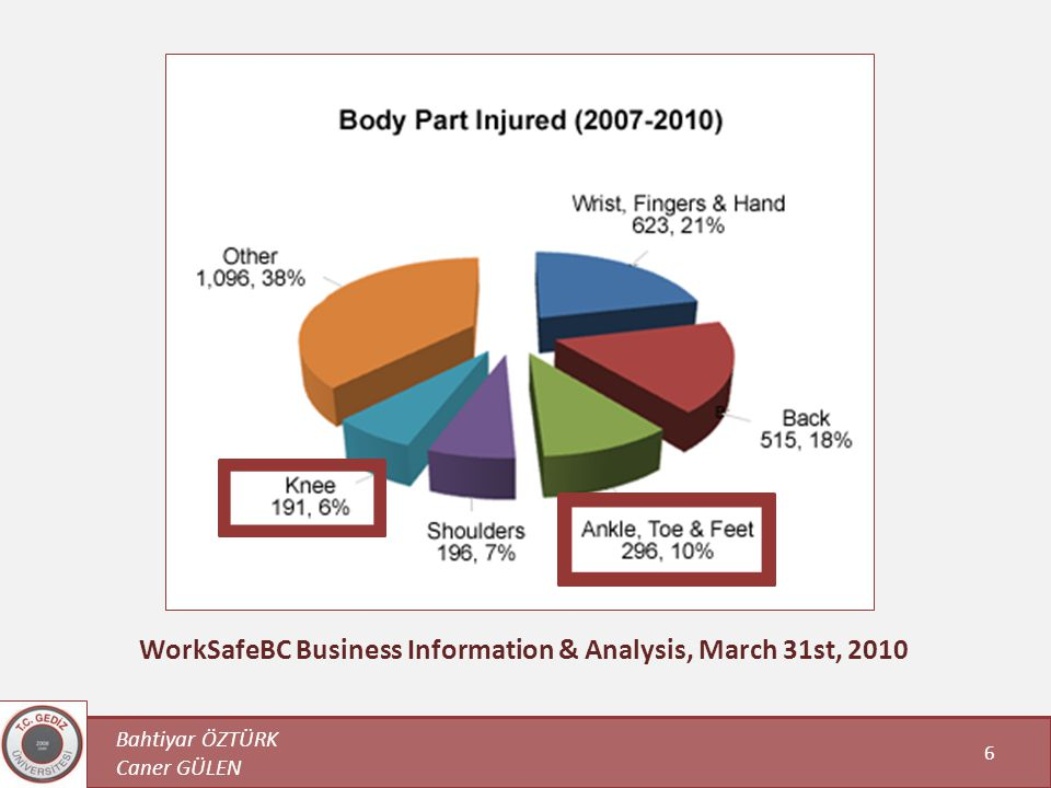 WorkSafeBC Business Information & Analysis, March 31st, 2010