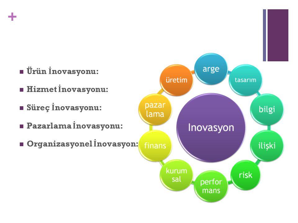 Ürün İnovasyonu: Hizmet İnovasyonu: Süreç İnovasyonu: Pazarlama İnovasyonu: Organizasyonel İnovasyon: