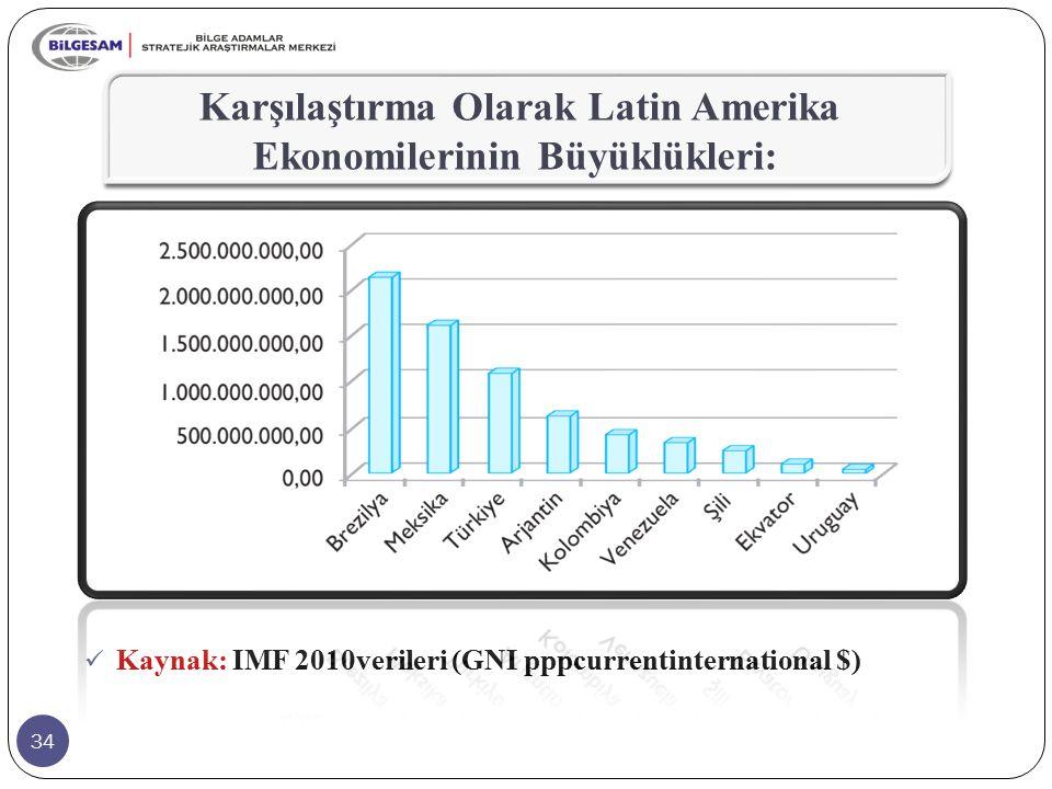 Karşılaştırma Olarak Latin Amerika Ekonomilerinin Büyüklükleri: