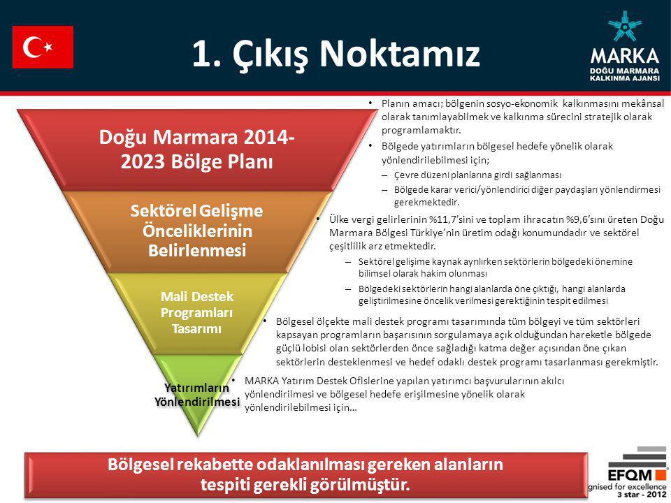 1. Çıkış Noktamız Doğu Marmara 2014-2023 Bölge Planı