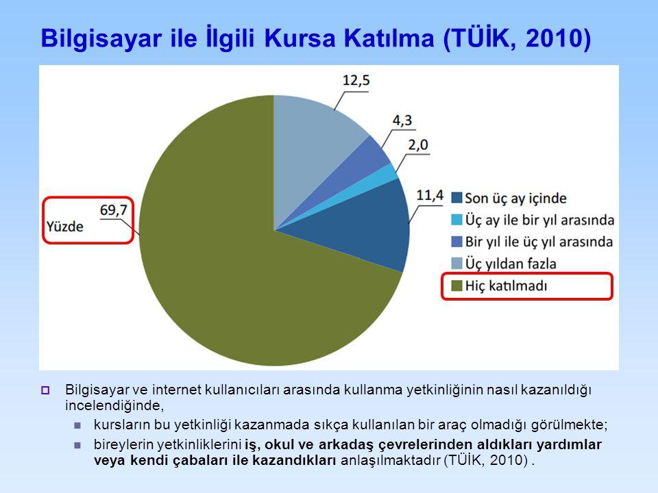 Bilgisayar ile İlgili Kursa Katılma (TÜİK, 2010)