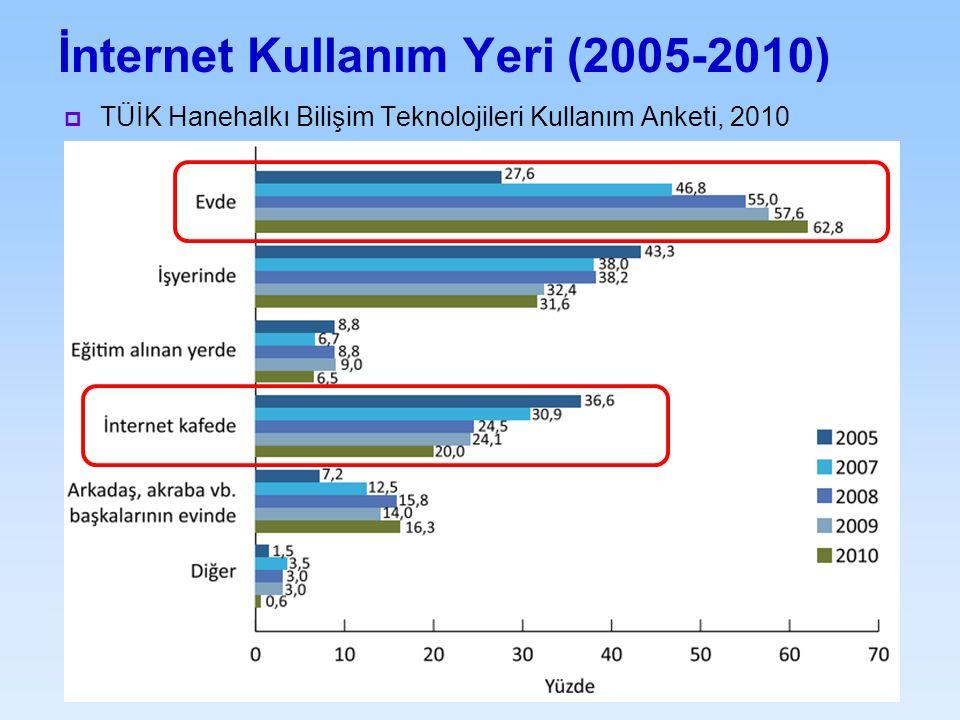 İnternet Kullanım Yeri (2005-2010)