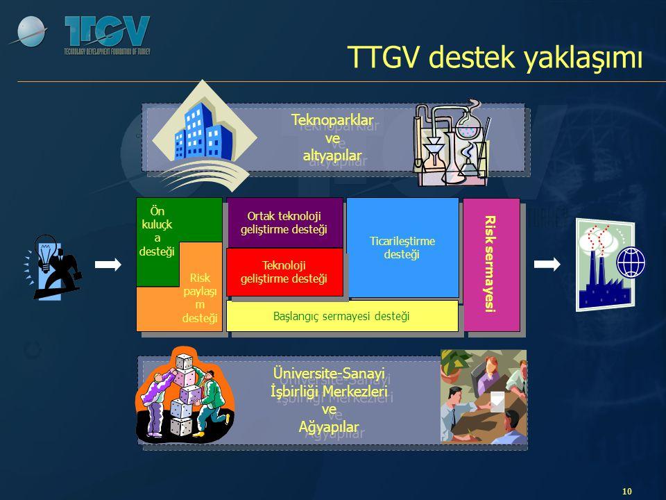 TTGV destek yaklaşımı Teknoparklar ve altyapılar Üniversite-Sanayi