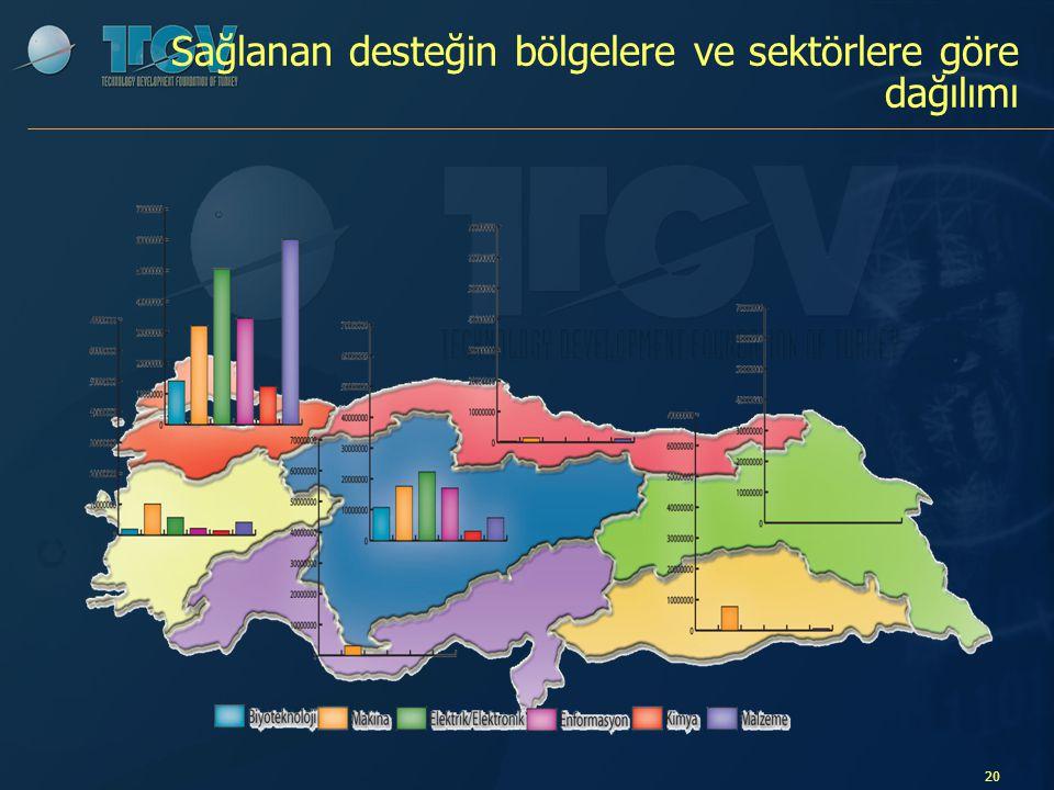 Sağlanan desteğin bölgelere ve sektörlere göre dağılımı