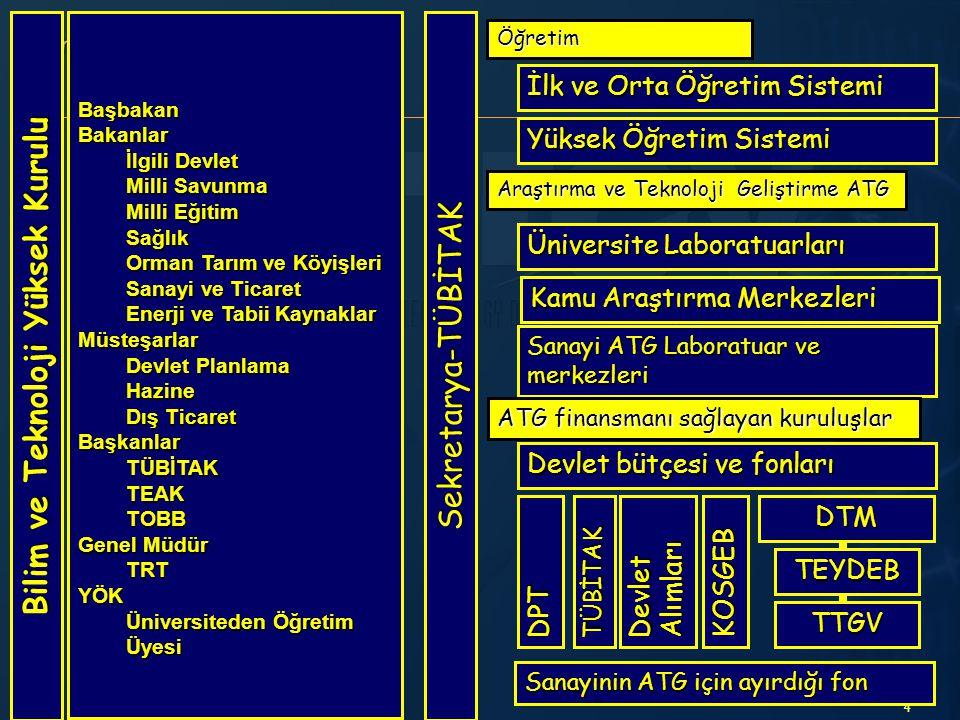Bilim ve Teknoloji Yüksek Kurulu