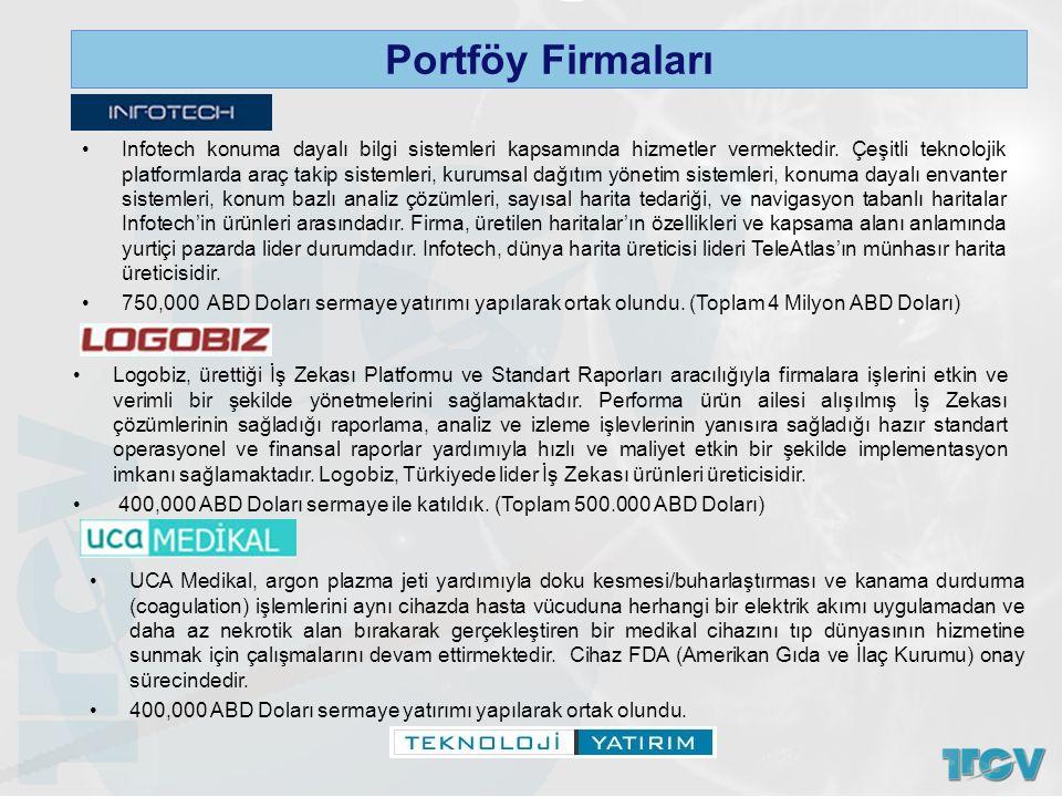 Portföy Firmaları