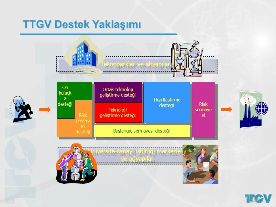 TTGV Destek Yaklaşımı Teknoparklar ve altyapılar