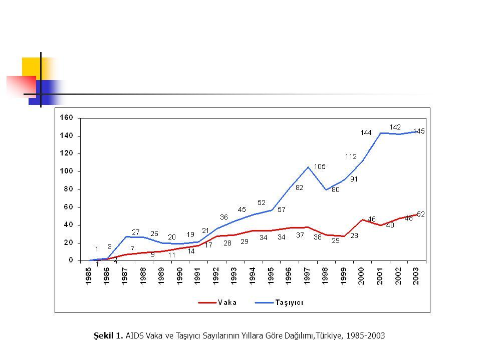 Şekil 1. AIDS Vaka ve Taşıyıcı Sayılarının Yıllara Göre Dağılımı,Türkiye, 1985-2003