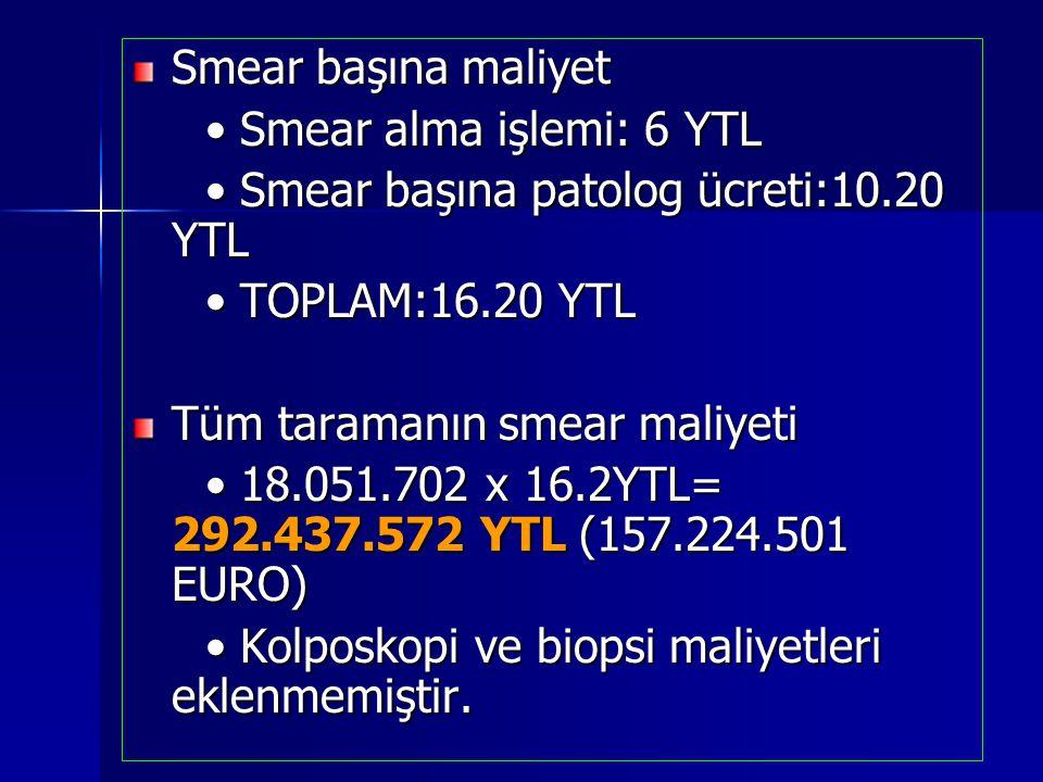 Smear başına maliyet • Smear alma işlemi: 6 YTL. • Smear başına patolog ücreti:10.20 YTL. • TOPLAM:16.20 YTL.