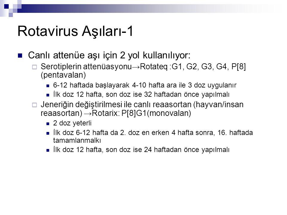 Rotavirus Aşıları-1 Canlı attenüe aşı için 2 yol kullanılıyor: