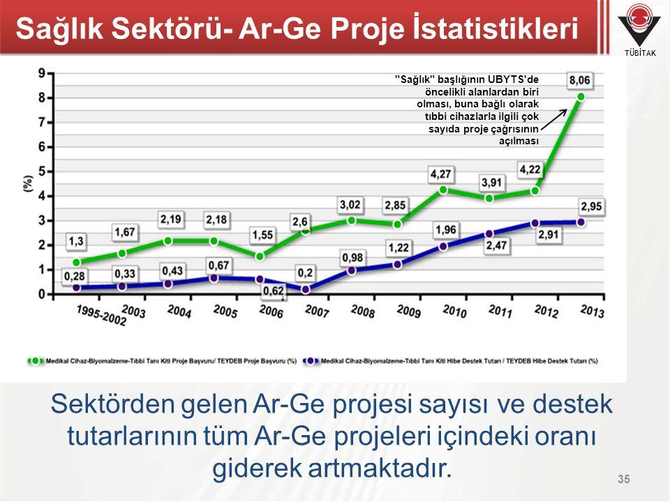 Sağlık Sektörü- Ar-Ge Proje İstatistikleri