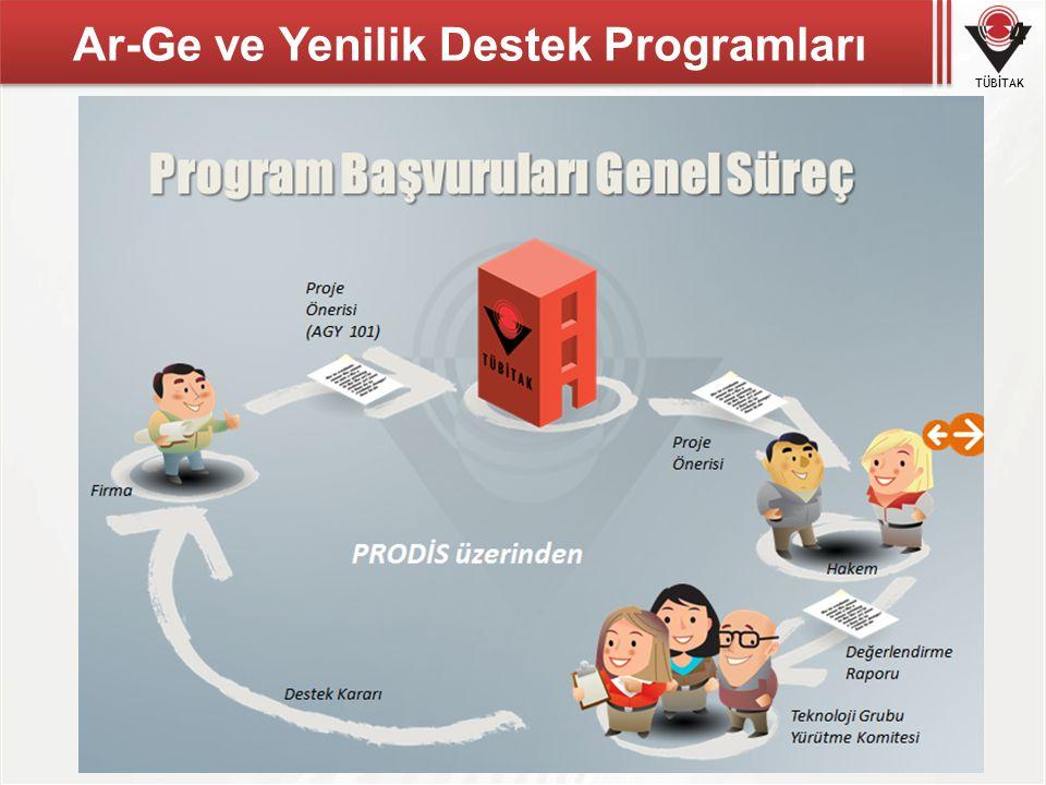Ar-Ge ve Yenilik Destek Programları